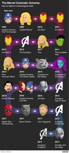 Avengers Endgame: The Marvel Cinematic Universe erklärt - BBC News - filme serien - # The Avengers, Avengers Movies In Order, Avengers 2012, Mcu Movies In Order, Marvel Films In Order, Avengers Series, Films Marvel, Memes Marvel, Marvel Funny