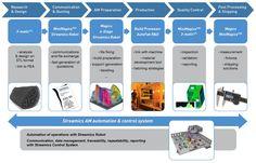 additive manufacturing - Google Search