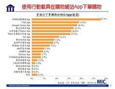 台灣使用行動載具在購物網站app下單購物數據比(900×700)