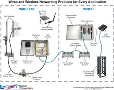 wired and wireless network diagram 26 best helpful wired and wireless diagrams images diagram  ham  26 best helpful wired and wireless