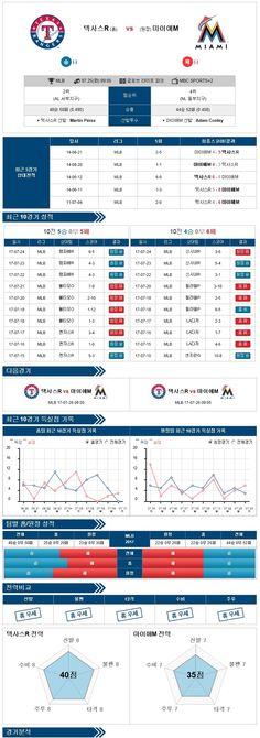 스포츠토토 분석 [MLB] 7월 25일 야구분석픽 텍사스 vs 마이애미 ★토토군 분석픽★