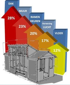 Warmteverlies woning Eco Energie, Mechanical Room, Engineering Technology, Cable Management, Heating And Cooling, Plan Design, House In The Woods, Science And Nature, Smart Home