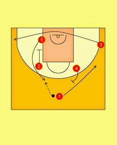 Pick'n'Roll. Resources for basketball coaches.: Spain National Team Shuffle Offense