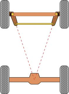 Schéma simple pour la géométrie d'Ackermann
