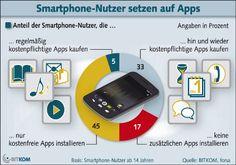 83 Prozent der Smartphone-Besitzer nutzen Apps. 38 Prozent installieren kostenpflichtige Angebote auf ihrem Telefon. Februar 2013