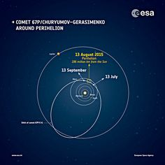 """""""The orbit of comet 67P/Churyumov-Gerasimenko and its approximate location around perihelion, the closest the comet gets to the Sun. The positions of the planets are correct for 13 August 2015."""" (rosetta, esa (July 13, 2015; updated August 7, 2015))"""