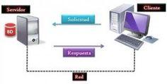 Aplicaciones web, ¿que son y que elementos las forman?  http://www.tiendaonlinemurcia.es/tienda-online-que-es-una-aplicacion-web-y-como-esta-construida-paginas-web-estaticas-y-dinamicas/