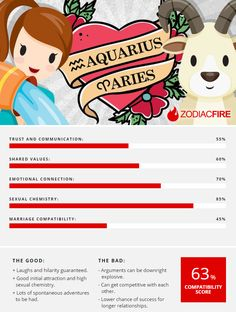 Aries and Aquarius compatibility: love, sex and relationships...
