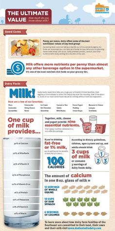The value of #milk! #foodthanks #givethanks4dairy
