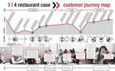 03 Data Visualization of the Customer Journey of the 'working lady' in the fast food restaurant case by DesignThinkers Group.via DT Concept Studio.. If you like UX, design, or design thinking, check out theuxblog.com
