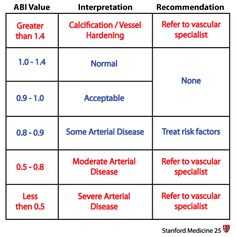 Normal ABI ranges from 1.0 — 1.4        Pressure is normally higher in the ankle than the arm.    Values above 1.4 suggest a noncompressible calcified vessel.        In diabetic or elderly patients, the limb vessels may be fibrotic or calcified. In this case, the vessel may be resistant to collapse by the blood pressure cuff, and a signal may be heard at high cuff pressures. The persistence of a signal at a high pressure in these individuals results in an artifactually elevated blood…