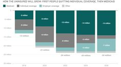 How the Uninsured Will Grow: First People Quitting Individual Coverage, Then Medicaid  Source: NPR
