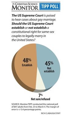 Gay marriage at the Supreme Court: What are the pivot points?