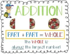 Print these colorful signs on card stock and laminate to post in your classroom as a reminder of the concepts of addition and subtraction. Math Addition, Addition And Subtraction, Math Subtraction, Math Charts, First Grade Math, Card Stock, Doodles, Clip Art, Classroom