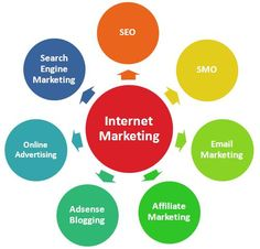 Earn Money At Home Biz. Helpful Tips For Successful Internet Marketing Strategies. To market their business many people use Internet marketing techniques. Affiliate marketing entails many types of business techniques, such as advertising, Internet Marketing Company, Digital Marketing Services, Seo Services, Content Marketing, Affiliate Marketing, Online Marketing, Marketing Process, Marketing Training, Marketing Tools