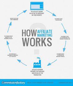 How Affiliate Marketing Works #affiliatemarketing #digitalmarketing