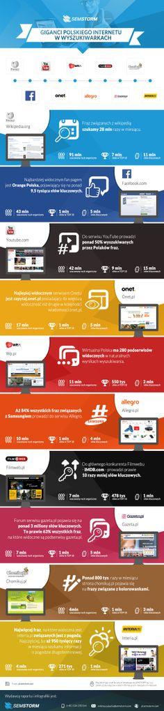 Giganci polskiego internetu w wyszukiwarkach