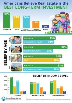 Americans Believe Real Estate Best Investment