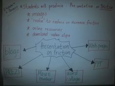 ICT Integration Ideas - Student Products.