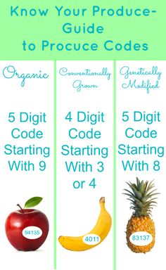 Know Your Produce - Guide to Produce Codes
