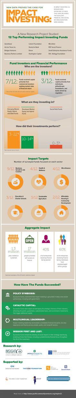 Impact Investing 2.0 – Infographic
