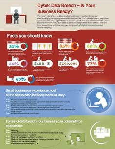Infographic: Is your business ready for a cyber data breach? | PropertyCasualty360 #cyberinsurance #insuranceagents