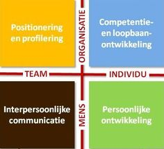 Keizer & Co helpt professionals in organisaties hun communicatieve vaardigheden te versterken. Ken jezelf, ken de ander! www.keizerco.nl