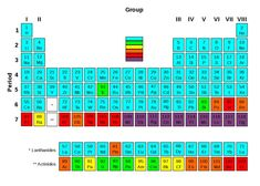 List of elements by stability of isotopes - Wikipedia Ernest Rutherford, Carbon 12, Particle Accelerator, Alfred Nobel, Atomic Number, Annotated Bibliography, Holistic Remedies, Stability, Chemistry