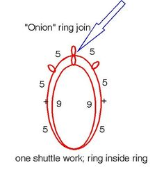 "The ""Onion"" Ring"