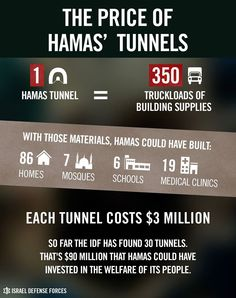 Hamas tunnels. So tell me again, who is the terrorist?!