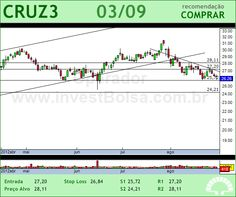 SOUZA CRUZ - CRUZ3 - 03/09/2012 #CRUZ3 #analises #bovespa