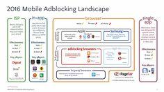モバイルの広告をブロックする「広告ブロックブラウザ」のユーザー数は2015年から90%も増加 - GIGAZINE