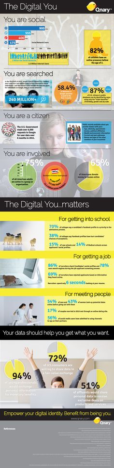 The Digital You Matters [#INFOGRAPHIC] Making the case for online optimization and personal data empowerment. #Qnary #personaldata #digitalfootprint