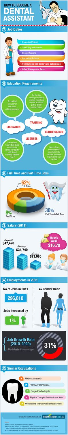 How to Become a Dental Assistant  repinned by www.cosmeticdentistryforsandiego.com