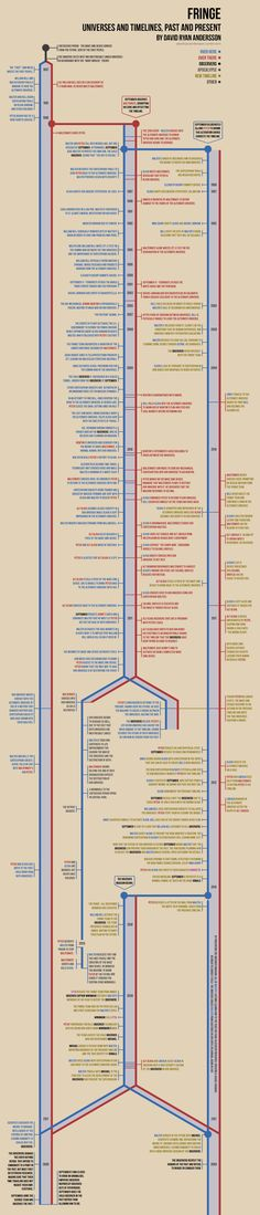#ForeverFringe Fringe Timeline by ~anderssondavid1 (SPOILERS if u haven't seen the show yet)
