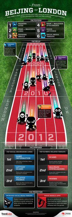 Las Olimpiadas, cebo de los hackers en Internet.