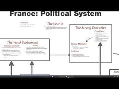 An overview of the political system of the Republic of France. The Republic, Presidents, Politics, French, Youtube, French People, French Language, France