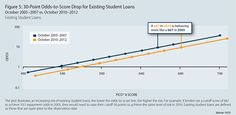 The Effect on Debt Repayment Risk      Unsurprisingly, higher student loan delinquencies and defaults have led to an increased debt repayment risk. The researchers tell us that a FICO score of 667 in 2005 corresponded to repayment odds of 10:1. By contrast, in 2010, the same odds were calculated for a score of 697.