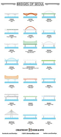 I love bridges, so I enjoyed researching the bridges in Seoul for this graphic. Keep in mind I only did bridges within the actual Seoul city limits. There are several more bridges outside the city … Korean Phrases, Korean Words, Seoul Wallpaper, Itaewon Seoul, Arirang Tv, Learn Basic Korean, Learn Hangul, South Korea Travel, South Korea Seoul