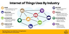 How #InternetOfThings is used by different industries!! #IoT