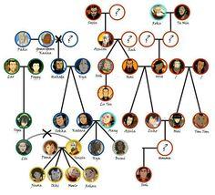 Avatar: The Last Airbender - Family Tree