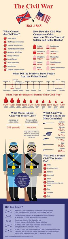 Interesting Civil War infographic full of fascinating information, such as important dates, surprising statistics, and top 10 lists. Perfect for school or  research.