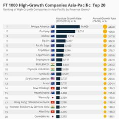 """#highgrowcompanies - Firms from Australia and New Zealand dominate the corporate landscape of growth companies, according to the """"FT1000: High-Growth Companies Asia-Pacific"""" special report that we compiled together with our media partner, the Financial Times. Specifically, the technology sector is leading the way - from ecommerce and financial services to healthcare and beyond.  The inaugural FT1000 Asia-Pacific list considers companies based in 11 of the region's more developed markets…"""