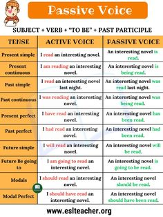 Passive Voice in English! This article will help you understand what the passive voice is and show you some passive voice examples. Passive Voice A passi English Grammar For Kids, Teaching English Grammar, English Writing Skills, English Language Learning, English Lessons, Grammar Lessons, Tenses English, English Sentences, English Vocabulary Words