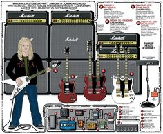 A detailed gear diagram of Frank Hannon's Tesla stage setup that traces the signal flow of the equipment in his 2007 guitar rig.