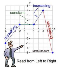 Features of Function Graphs - MathBitsNotebook(A1 - CCSS Math)