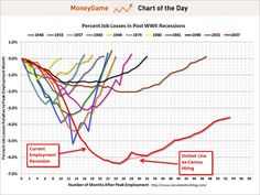 Percent Job Losses: Great Recession and Great Depression Job Chart, Great Recession, Unemployment Rate, Finance Blog, Dotted Line, Charts And Graphs, Percents, Marketing Jobs, Federal