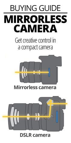 It's easy to tell the difference between a simple point-and-shoot camera and a high-end DSLR. But there's a third category of camera that lives in the middle ground between those two poles: the mirrorless camera. In this article, we'll explain what a mirrorless camera is, how it differs from other types of camera, and what to look for when you're researching your options.
