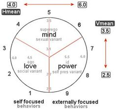 Enneagram as a spectrum of human behavior. The horizontal axis of that circle represents the externally focused / internally focused paradox. The vertical axis represents the mind/body paradox