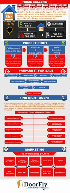 Selling Real Estate #infographic